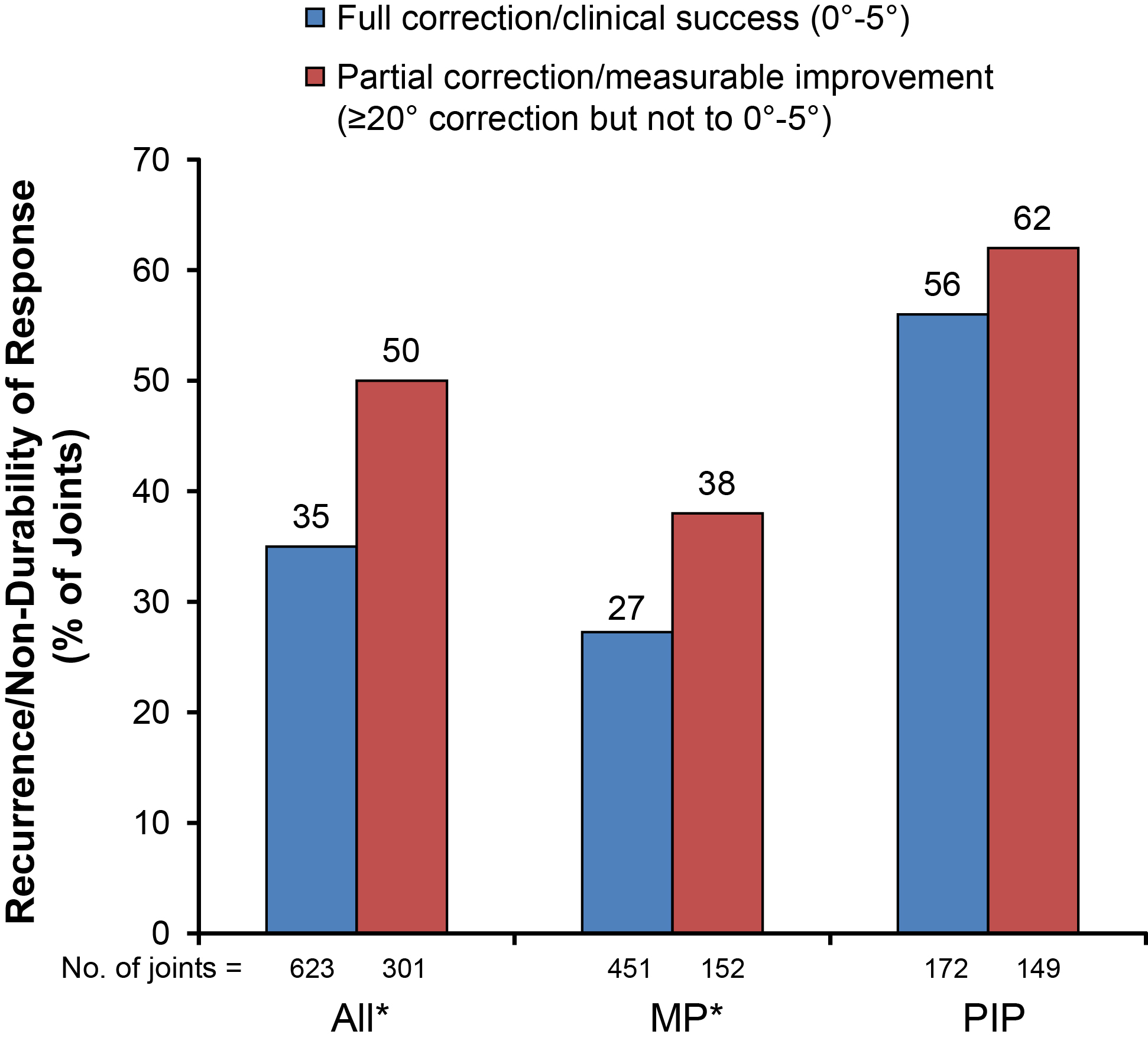 Figure 11: Recurrence and nondurability of response in successfully treated (n=623) and measurably improved (n=301) joints by year of follow-up