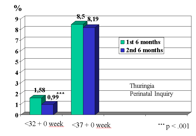 Figure 1a: Thuringia Prematurity Prevention Campaign 2000. Distribution of prematurity (n=16,276; January–June: 7,870; July–December: 8,406)