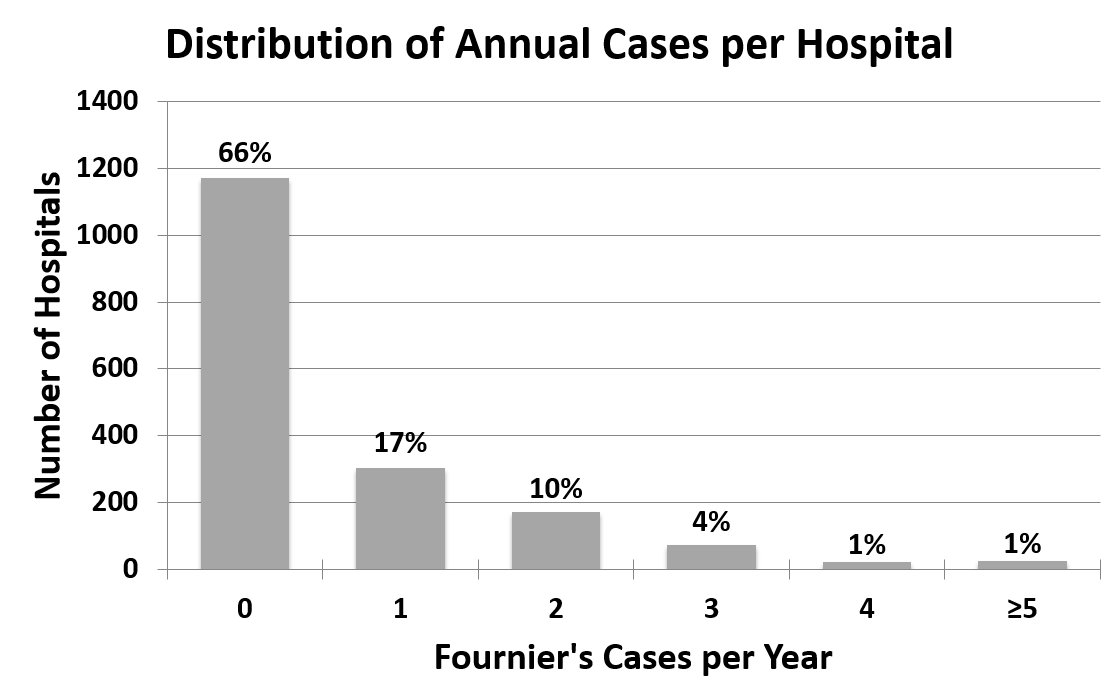 Figure 1: Distribution of annual cases per hospital